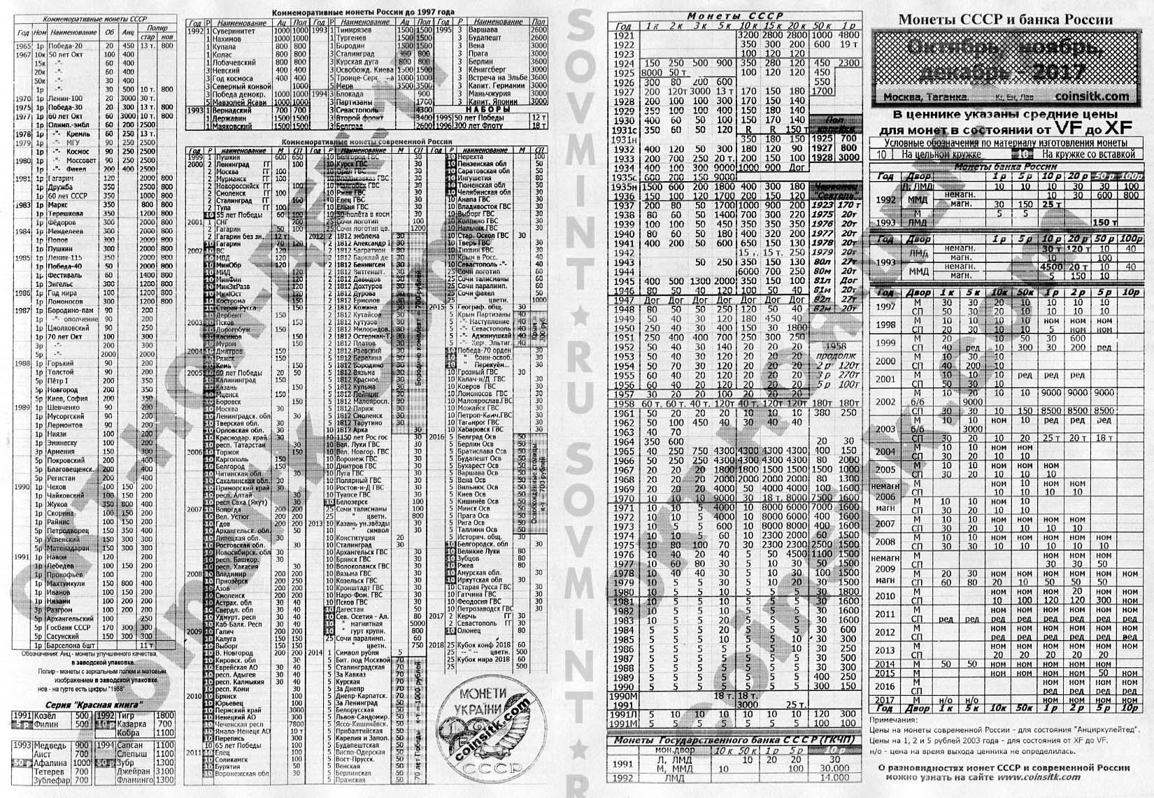 200 рублей 1993 года купюра