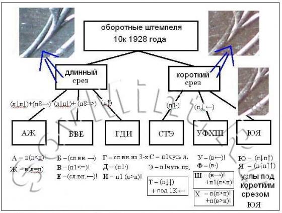 10 копеек 1928, алгоритм идентификации штемпелей реверса (Наша_Раша)