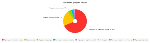 Статистика посещаемости: источники трафика (декабрь 2014)