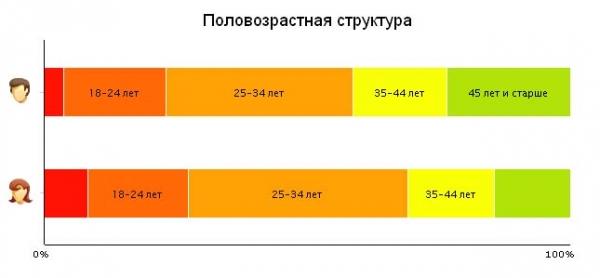 Статистика посещаемости: половозрастная структура (декабрь 2014)