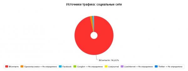 Статистика посещаемости: переходы из соц сетей (декабрь 2014)