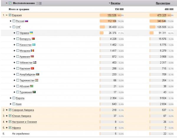 Статистика посещаемости: распределение по странам (декабрь 2014)