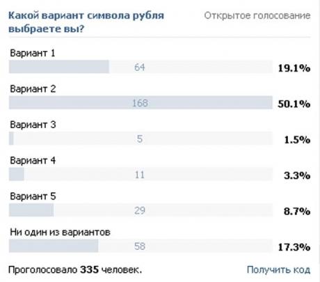 голосование за символ рубля