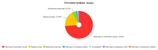 Статистика за март 2015. Источники переходов.