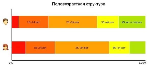 Статистика за март 2015. Половозрастная структура.