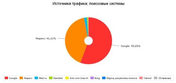 Статистика за март 2015. Переходы с поисковых систем.