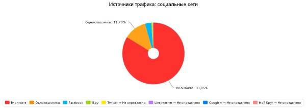 Статистика за март 2015. Переходы с социальных сетей.