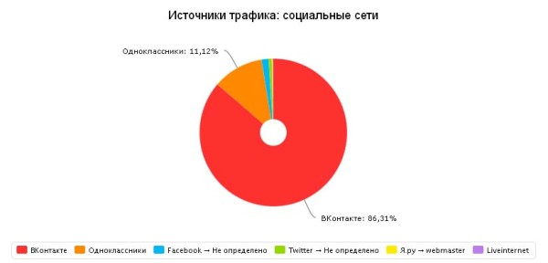 Переходы из социальных сетей (ноябрь 2015)