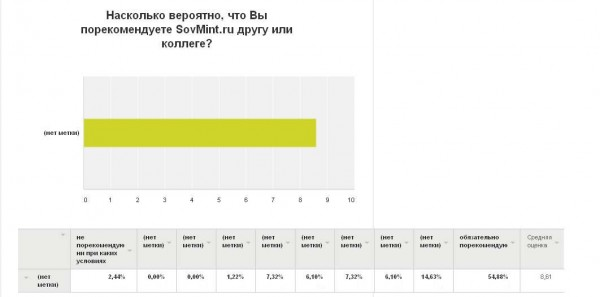 """Результаты опроса. """"Насколько вероятно, что Вы порекомендуете SovMint.ru другу или коллеге?"""""""