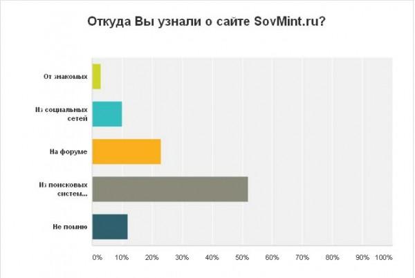 """Результаты опроса. """"Откуда Вы узнали о сайте SovMint.ru"""""""