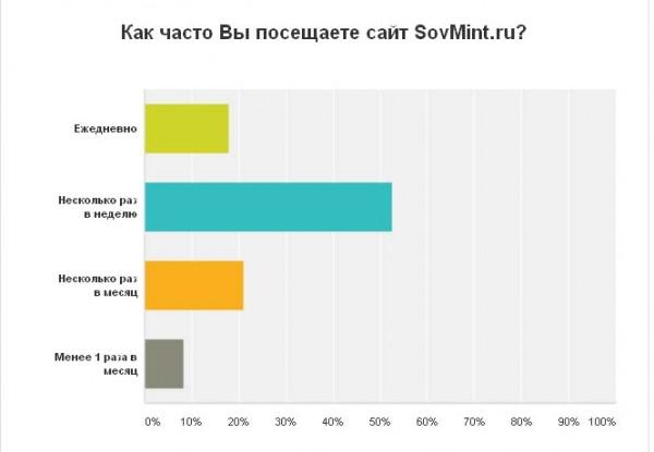 "Результаты опроса. ""Как часто Вы посещаете сайт SovMint.ru"""