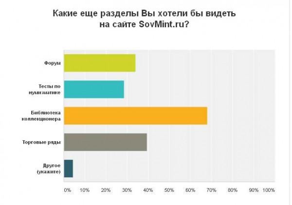 """Результаты опроса. """"Какие еще разделы Вы хотели бы видеть на сайте SovMint.ru?"""""""