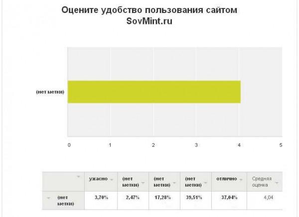 """Результаты опроса. """"Удобство пользования сайтом SovMint.ru"""""""