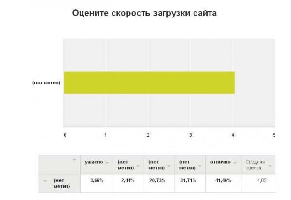 """Результаты опроса. """"Скорость заргрузки сайта SovMint.ru"""""""